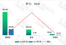 2月动力电池装机量同比增长356.85%