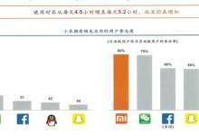 小米去年营收破千亿,盈利超75亿