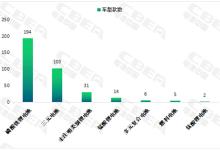 详解第306批新车:TOP10电池企业配套车型占据60%
