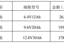 坚瑞沃能:子公司沃特玛获得6亿元储能电池订单