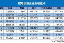 九家锂电设备企业上市公司成绩对比