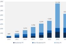 2017年美国新增太阳能装机比2016年下降了10%