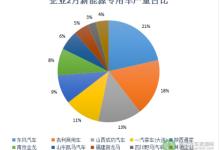 2月新能源专用车产量东风/吉利/成功汽车占比过半