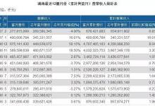 台湾手机产业上市公司市值排行榜