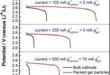 基于电子/离子双传导凝胶颗粒结构的锂氧气电池正极
