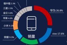 2月手机零售指数发布:华为高居第一