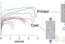 可3D打印的新型工程水泥基复合材料