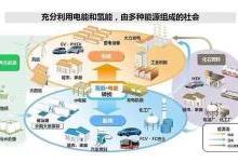 苏州:到2020年建成加氢站近10座