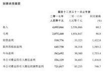 阅文集团2017年营收40.95亿元