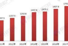 铸钢件行业发展前景预测