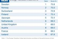 2018各国能源转型指数公布:瑞典第一