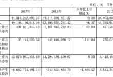 江淮汽车2017营业总收入同比下降6.33%