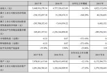 安凯客车2017年净利亏损2.3亿元