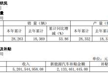 江淮新能源汽车2017年收入超52亿元