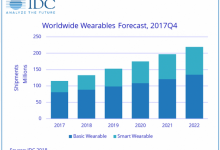 可穿戴设备出货量将达1.329亿部