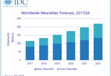 预计今年全球可穿戴设备出货量将达1.329亿部