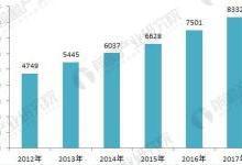 2018年汽车物流行业发展现状分析