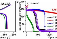 关于抑制锂枝晶及提升锂金属库仑效率的研究