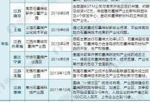 全国及31省市石墨烯产业基地汇总及企业