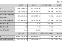 京威股份2017年净利3.17亿元