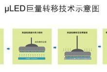技术获新进展 μLED应用市场将呈M型化发展