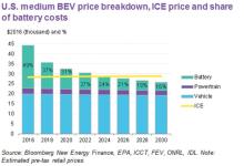 电动车价格7年后将低于内燃机车型