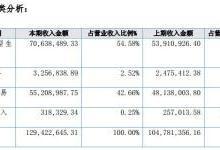 光华伟业2017年营收1.29亿