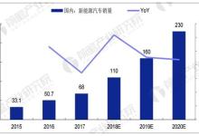 中国动力电池市场前景预测