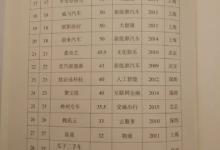 9家新能源车企入选!科技部发布2017中国独角兽榜单