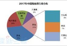 """独角兽企业 60%以上来自""""北上杭深"""""""