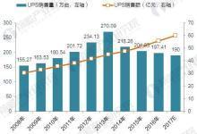 中国UPS行业市场现状与产品结构分析