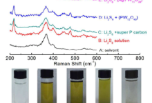 基于团簇类分子的锂硫电池正极材料