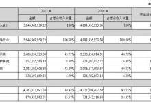 金属CNC救场 星星科技去年还是亏损
