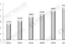 安防行业发展现状分析 市场急剧扩张