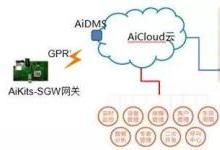 基于GPRS+蓝牙的智能物联网解决方案