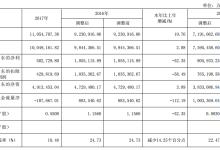 长城汽车2017营业总收入增加2.59%