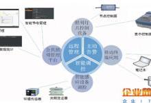 智慧城市物联网建设之路