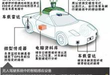 无人驾驶汽车时代 高品两位一体新布局