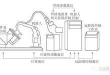 焊接机器人的性能要求与系统构成的介绍