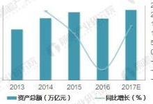 中国仓储行业发展现状与投资前景分析