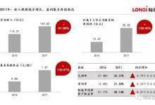 隆基股份:净利润达35.65亿元 创新高