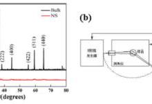 【干货】锂离子电池材料测试技术大梳理
