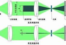 铜排宽度、厚度同时检测的测量系统研发