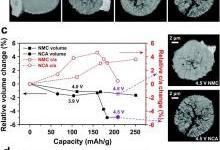 单粒子测量锂离子电池的NMC和NCA阴极的电化学动力学