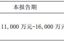 协鑫集成发布第一季度业绩预告