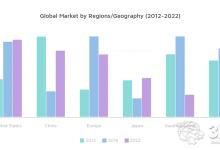 中国消费者3D打印市场研究报告新鲜出炉