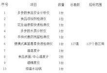 云南食药监局采购127套快检车载仪器设备