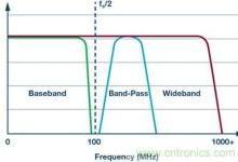 终结高速转换器带宽术语