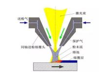技术解析:超高速激光熔覆化腐朽为神奇