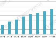 2018年医疗器械行业发展现状分析